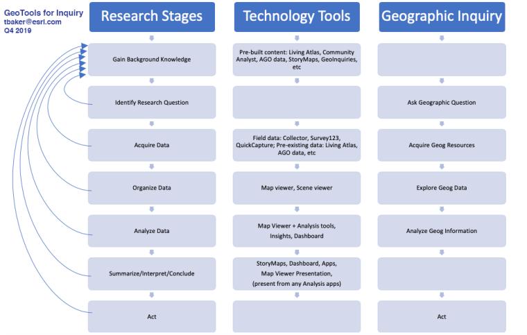 geotools-for-inquiry-2019-q4